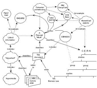 Voorstel world wide web